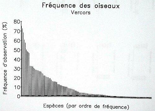 Classement Des Espces Par Frquences